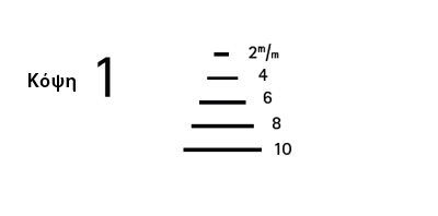 κόψη 1 - μεγέθη