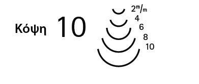 κόψη 10 - μεγέθη
