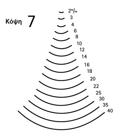 κόψη 7 - μεγέθη