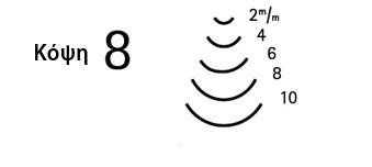 κόψη 8 - μεγέθη