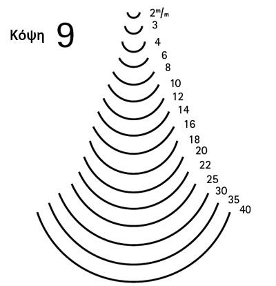 κόψη 9 - μεγέθη